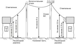 Расстояние между столбами линии электропередач    электирика в доме и квартире   postrojkin.ru