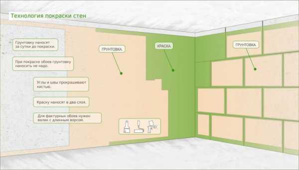 Обзор различных красок для ванных комнат - их основные свойства.