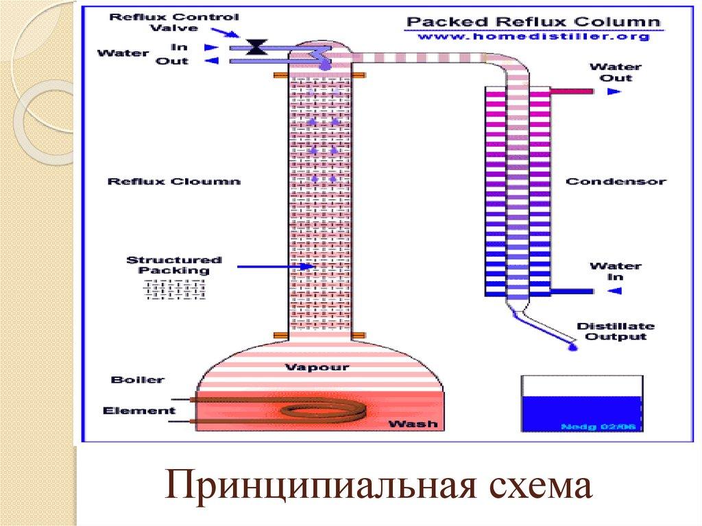Что такое тарельчатые ректификационные колонны, чем они отличаются от других самогонных аппаратов, как изготовить?