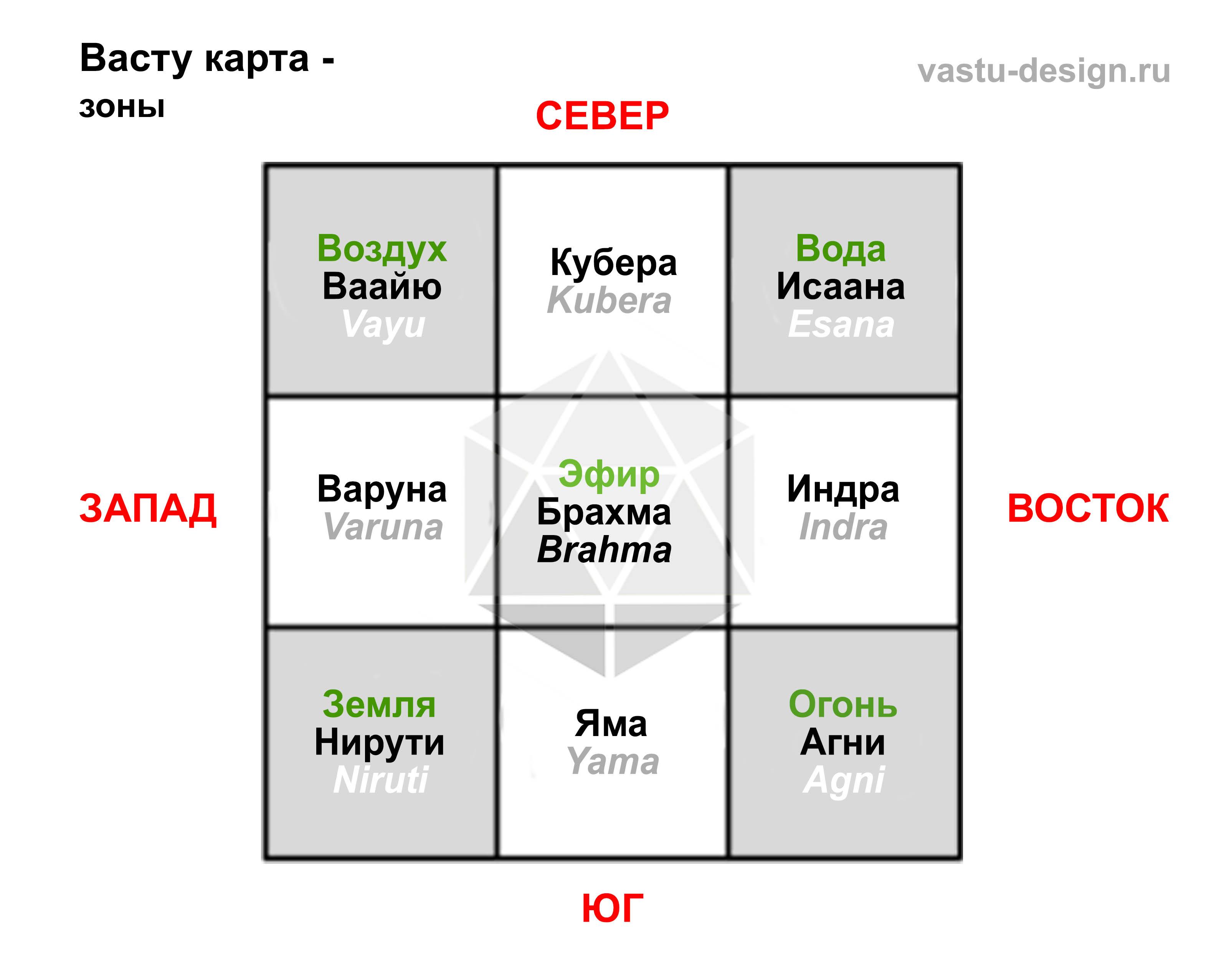 Васту-шастра - наука об архитектуре / блог архитектора дмитрия новикова
