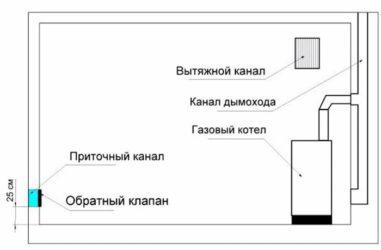 Площадь остекления в котельной частного дома снип - об отоплении дома и квартиры