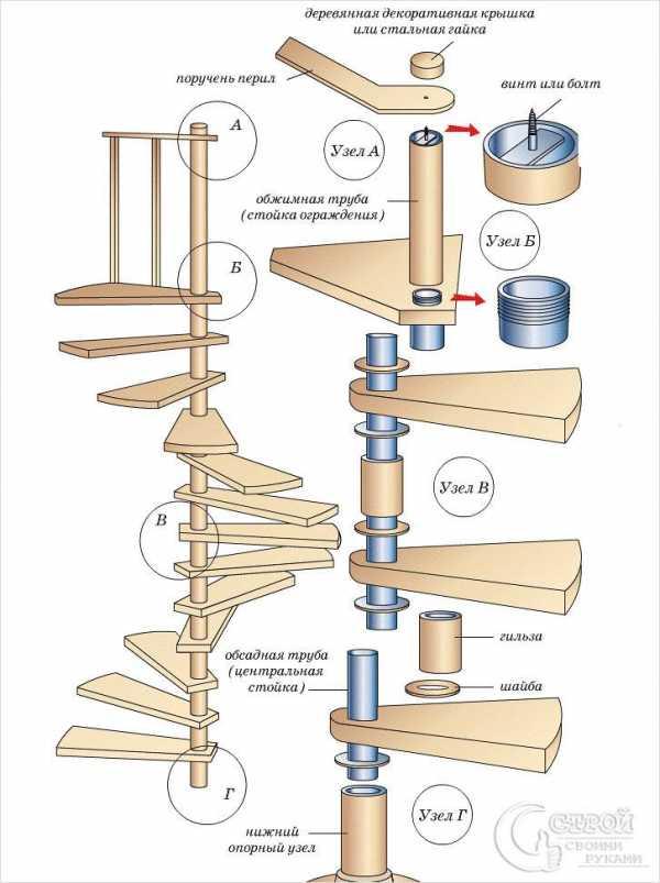 Какие должны быть размеры винтовой лестницы: 4 конфигурации