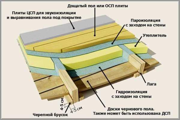 Цементно-стружечная плита — плюсы и минусы
