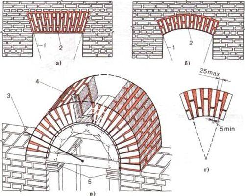 Отделка арки декоративным камнем. фото и видео