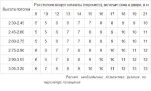 Расход жидких обоев на 1 кв м: расчет количества упаковок на комнату