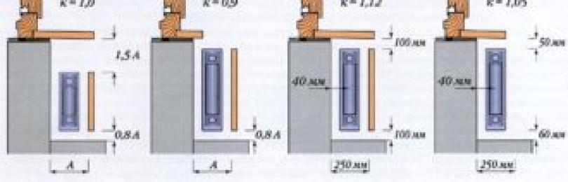 Монтаж водяных радиаторов отопления в полу