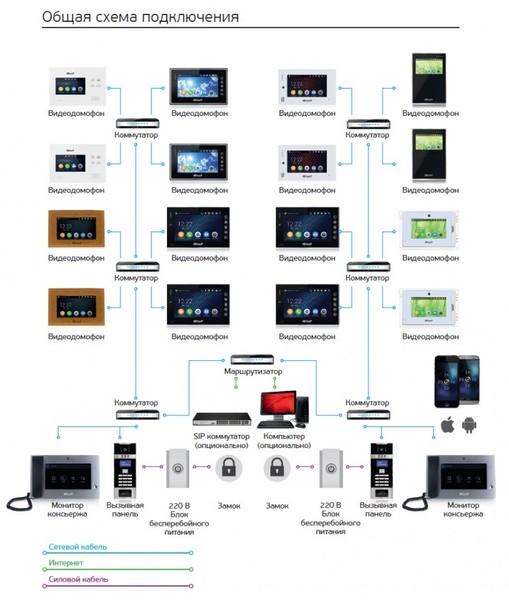 Ip-видеодомофоны: особенности и выбор