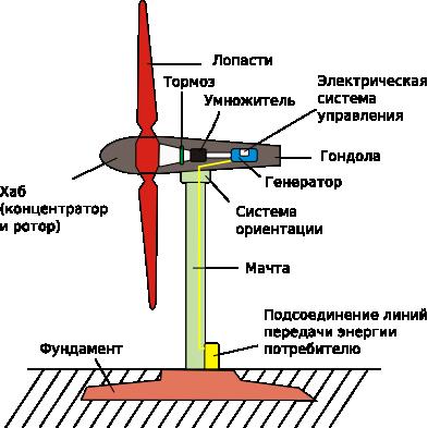 Мини-ветрогенераторы: выбираем маленький ветряной генератор для дома, принцип работы и устройство