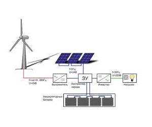 Автономное электроснабжение – проектирование современных систем и монтаж основных элементов (100 фото)