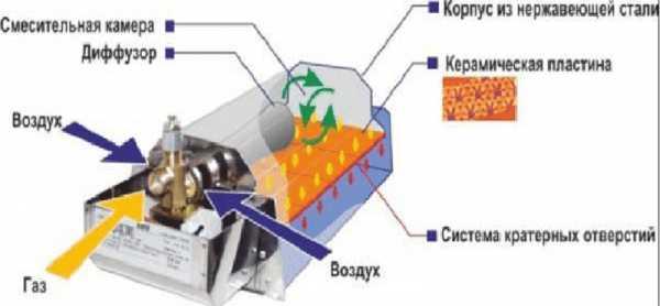 газовый керамический обогреватель