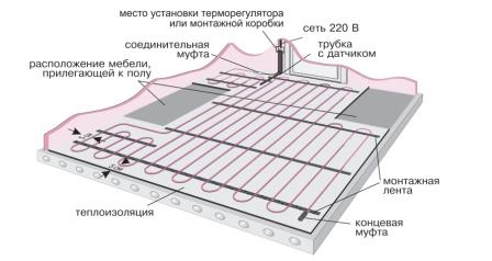 Теплый пол электрический под плитку: монтаж, видео