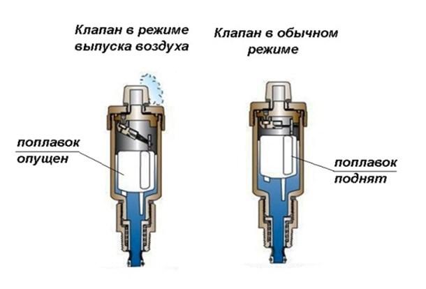 Воздух в системе отопления: причины появления, клапаны - спускники, воздушники