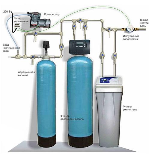 очистка воды в частном доме из скважины