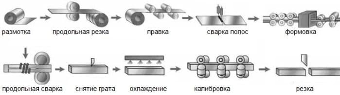 Вес профильной трубы 60х60х2,5 мм | вес 1 метра квадратной трубы 60х60х2,5 мм, таблица веса