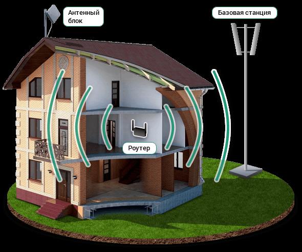 Как подключить интернет в частный дом?