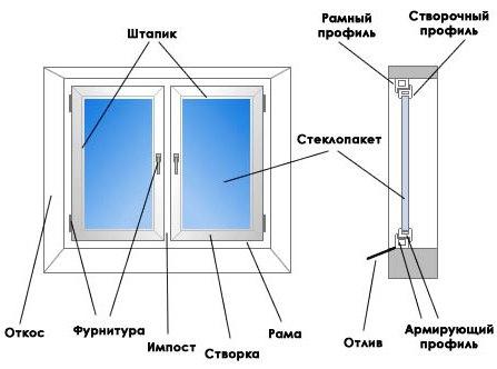 Правила установки пластиковых окон по госту | папа мастер!