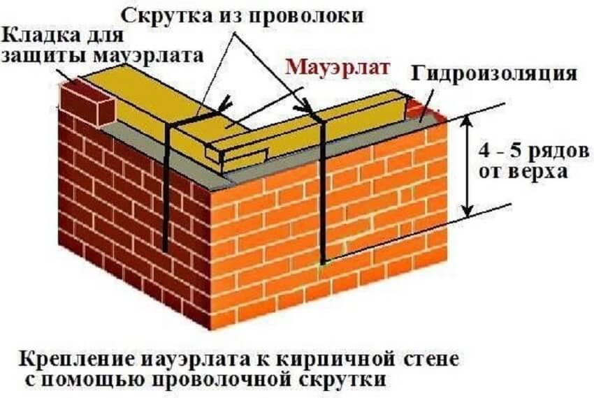 Мауэрлат: размер бруса для крыши
