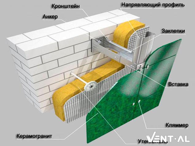 Навесные вентилируемые фасады: особенности системы, монтаж
