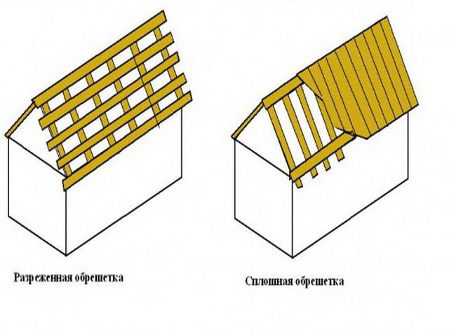 Крепление шифера: рекомендации по укладке волнового листа