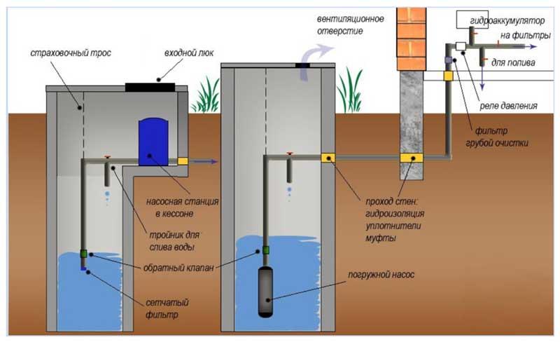 Водоснабжение частного дома: устройство и схема индивидуального водоснабжения загородного дома