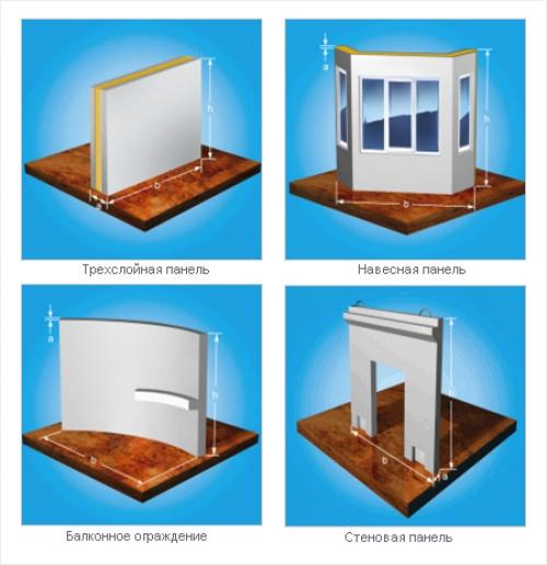 Стеновые железобетонные панели