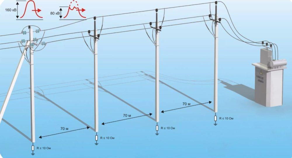 Высоковольтные линии электропередач вред здоровью