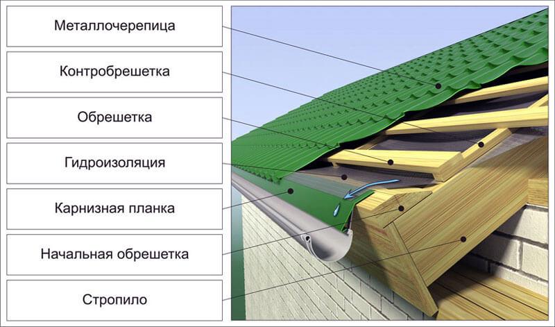 Пароизоляция для крыши — как правильно укладыватьстройкод