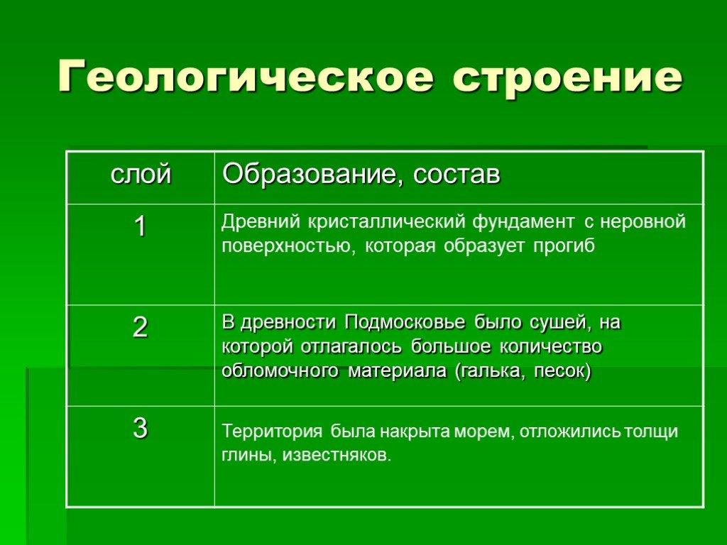 Какие районы подмосковья экологически чистые? карта загрязнения воздуха, воды и почв в московской области