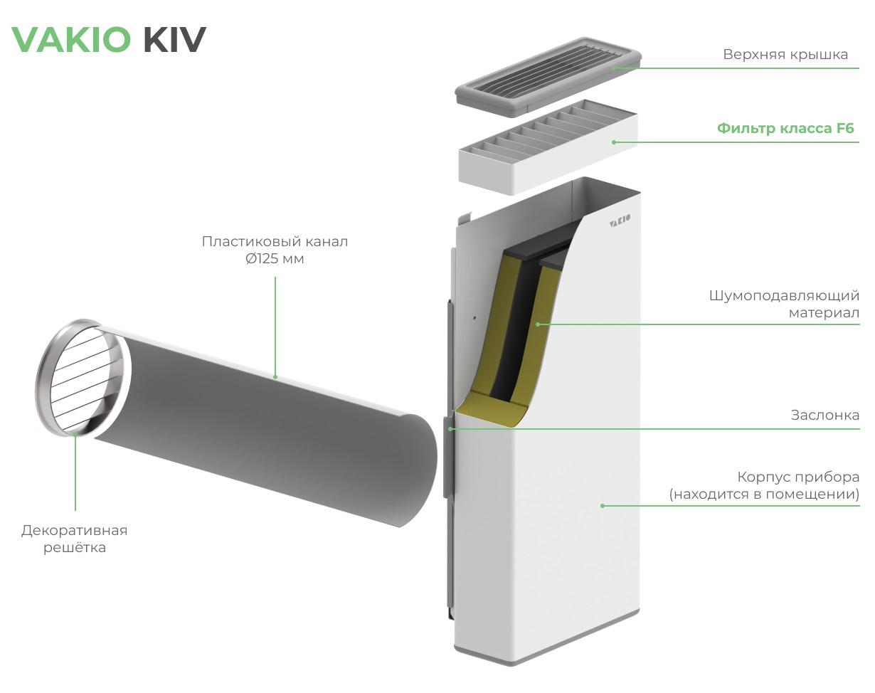 Обзор: клапан кив-125 - ставить его или есть что-то лучше? - готовые решения - youvent.ru - вентиляция для дома и семьи