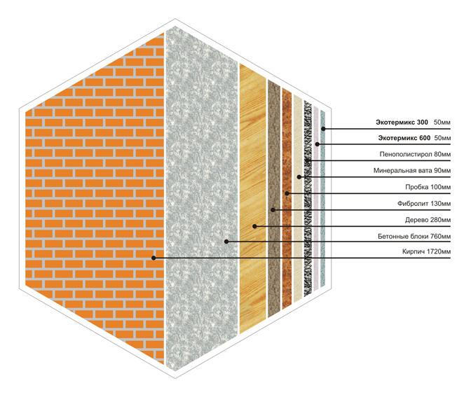 Таблица теплопроводности утеплителей, сравнение характеристик материалов для дома