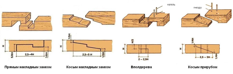 § 6. технология соединения брусков из древесины
