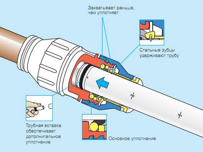 Особенности и виды быстроразъемных коннекторов для быстрой стыковки водопроводных шлангов - самстрой - строительство, дизайн, архитектура.