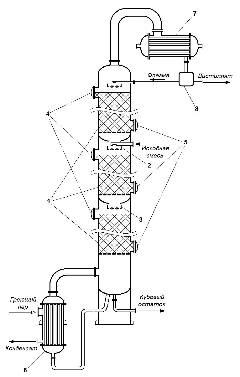 Ректификационная колонна своими руками: принцип работы, чертеж