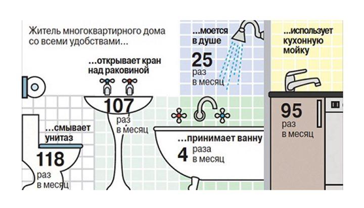 Правила водоснабжения и водоотведения: нормы, расчет баланса - точка j