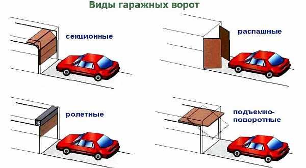 Размеры гаражных ворот: расчет оптимального размера