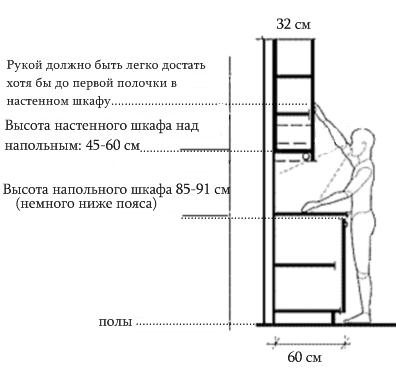 На какой высоте вешать кухонные шкафы: от пола, от столещницы