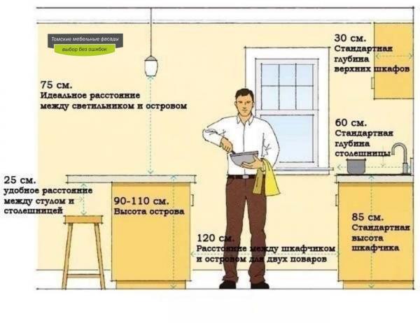 На какой высоте и как правильно вешать кухонные шкафы: правила выбора высоты, технология крепления шкафов