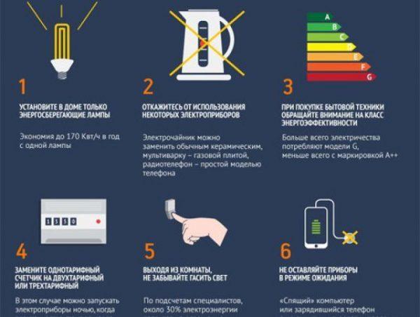 Как экономить электроэнергию дома: 5 способов | дом мечты