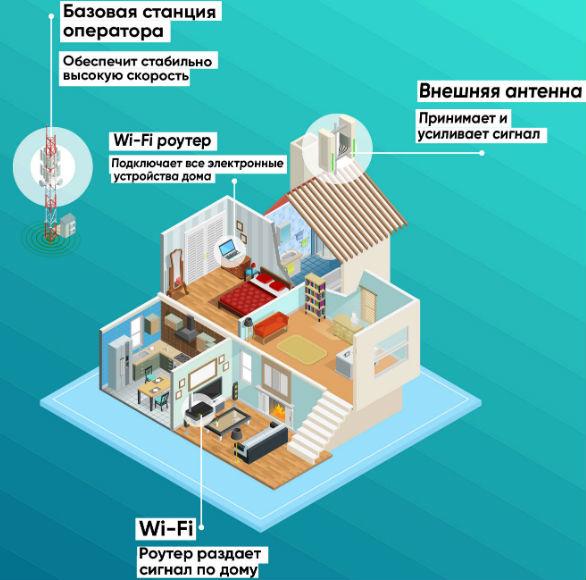интернет для загородного дома
