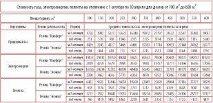 Расход газа на отопление дома, средний показатель, сколько уходит на частный дом в 100, 150 и 200 м2, как снизить потребление