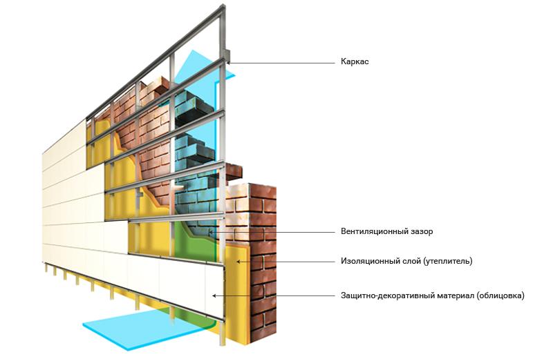 вентилируемые фасады материалы