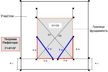 как вымерить диагональ фундамента