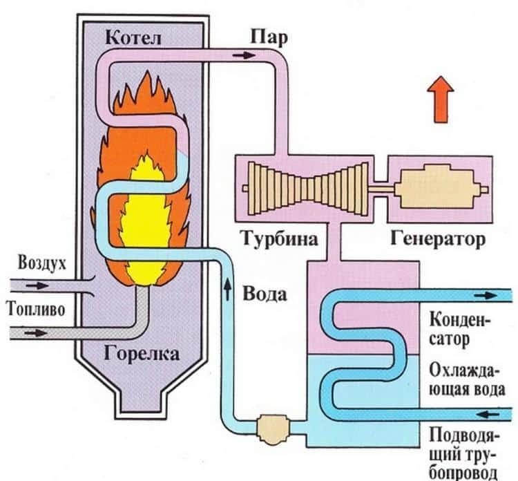 Термоэлектрический генератор: история, развитие, конструкция