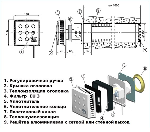 Кив-125, клапан приточный: технические характеристики и отзывы