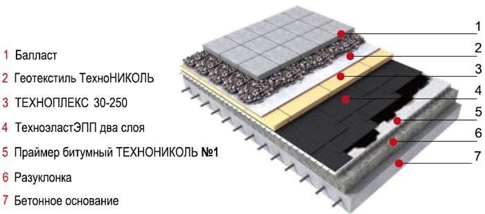Укладка тротуарной плитки на бетонное основание — теория и практические советы