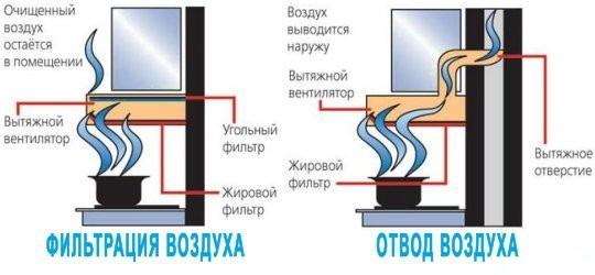 Вытяжка для кухни с отводом в вентиляцию