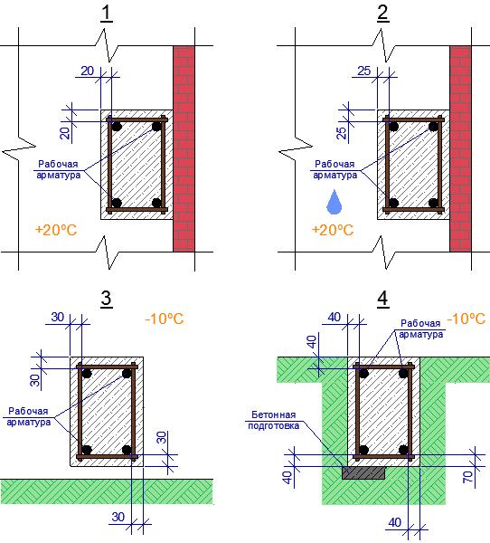 минимальный защитный слой бетона для арматуры