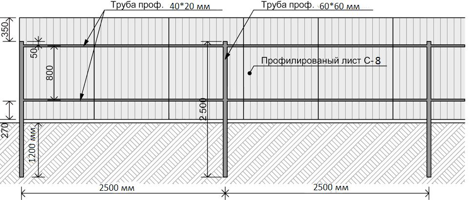 Установка фундамента под забор из профнастила