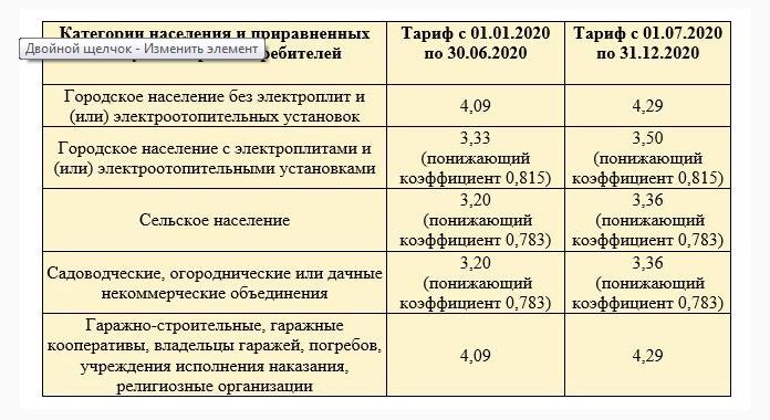 Тарифы на электроэнергию в 2018 году в москве и московской области