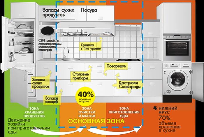 Эргономика маленькой кухни: 10 нелишних советов - archidea.com.ua